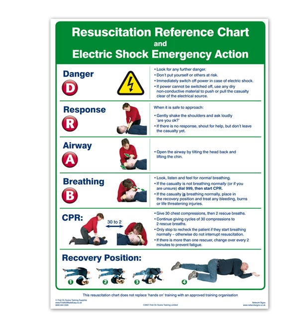 Resuscitation Wall Chart Poster, SI0004